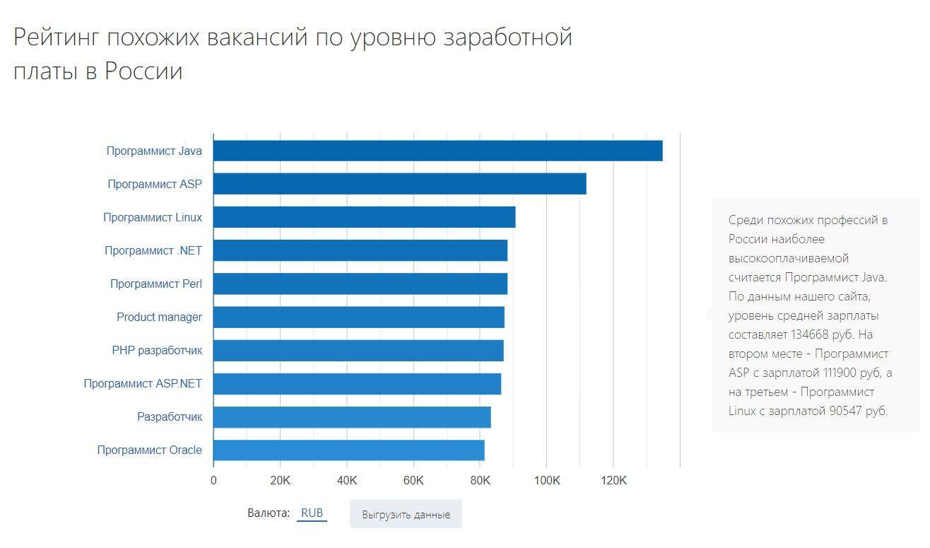 Рейтинг оплаты труда программистов смежных направлении по данным russia.trud.