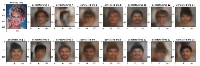 Фейковые лица, сгенерированные Вариационным АвтоЭнкодером в процессе обучения