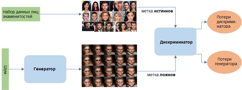 Генеративная состязательная сеть для лиц знаменитостей