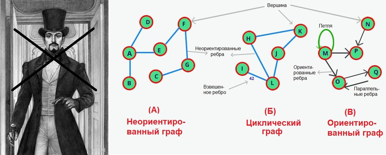 """С чем должно ассоциироваться слово """"граф"""" для программиста"""