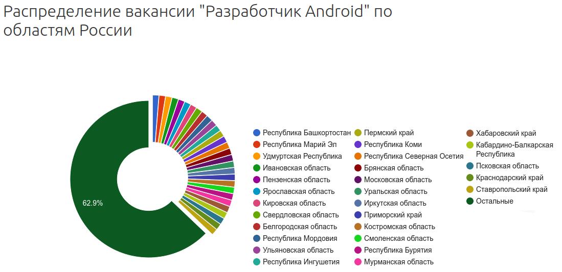 "Распределение вакансий Android-разработчиков по областям РФ, %. Источник: <a href=""https://russia.trud.com/salary/692/67650.html"" target=""_blank"" rel=""noopener noreferrer nofollow""><b>russia.trud.com</b></a>."