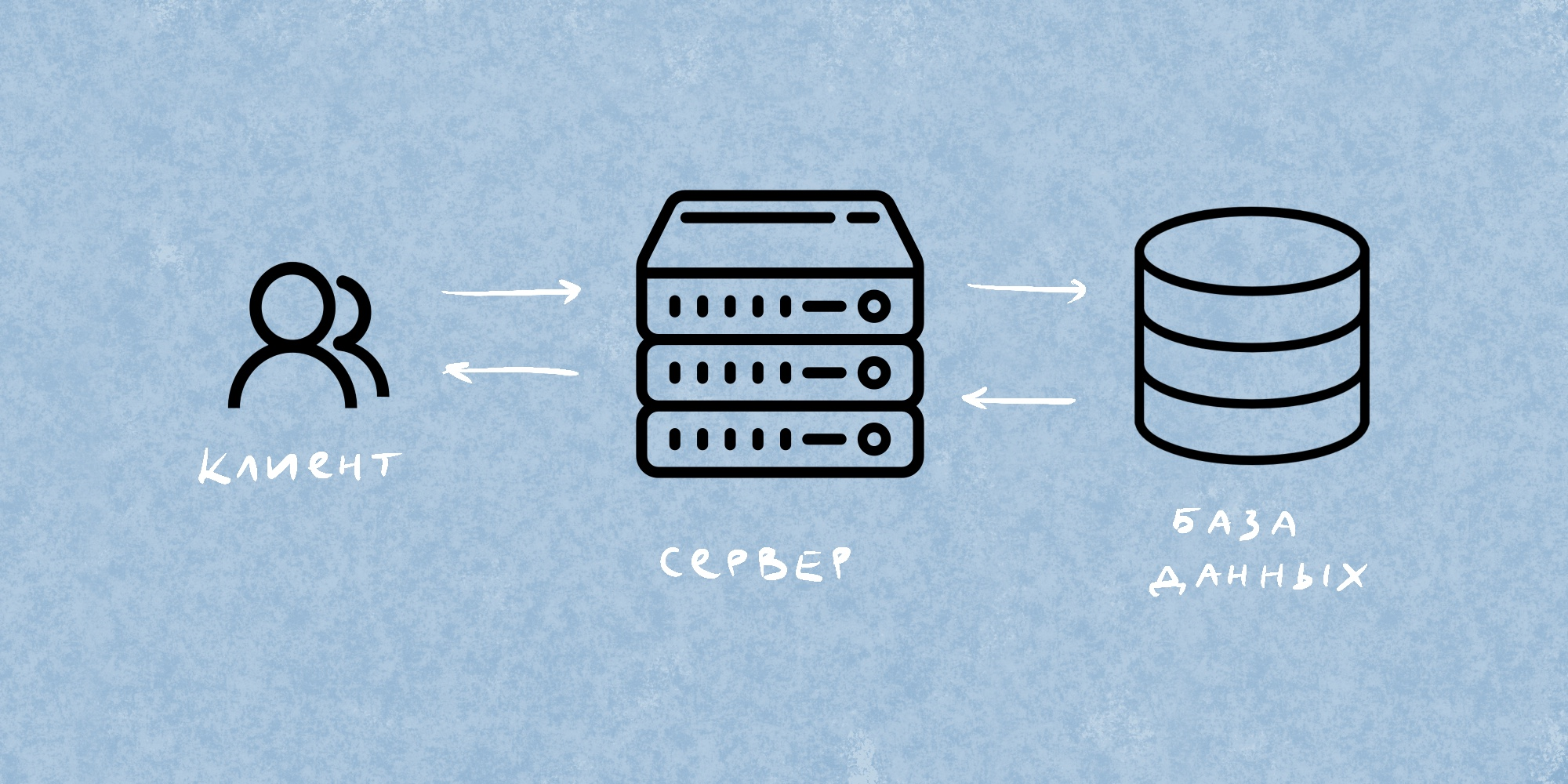Схема клиент-серверной архитектуры.