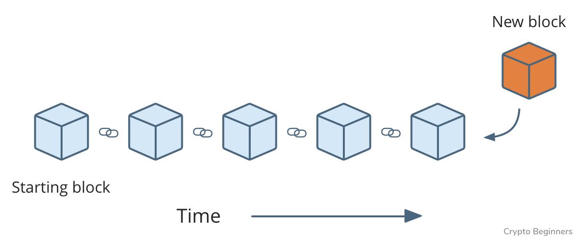 Как работает Blockchain − объясняем с помощью покемонов