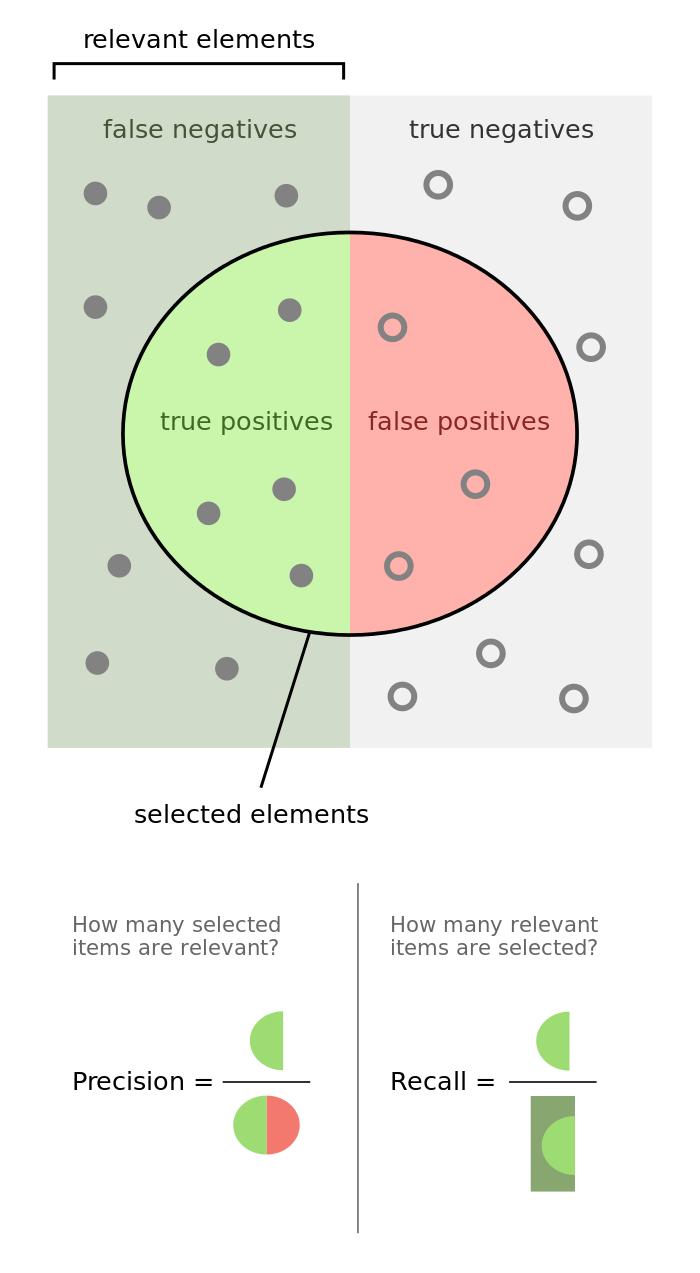 4 концепта, необходимые специалисту по машинному обучению