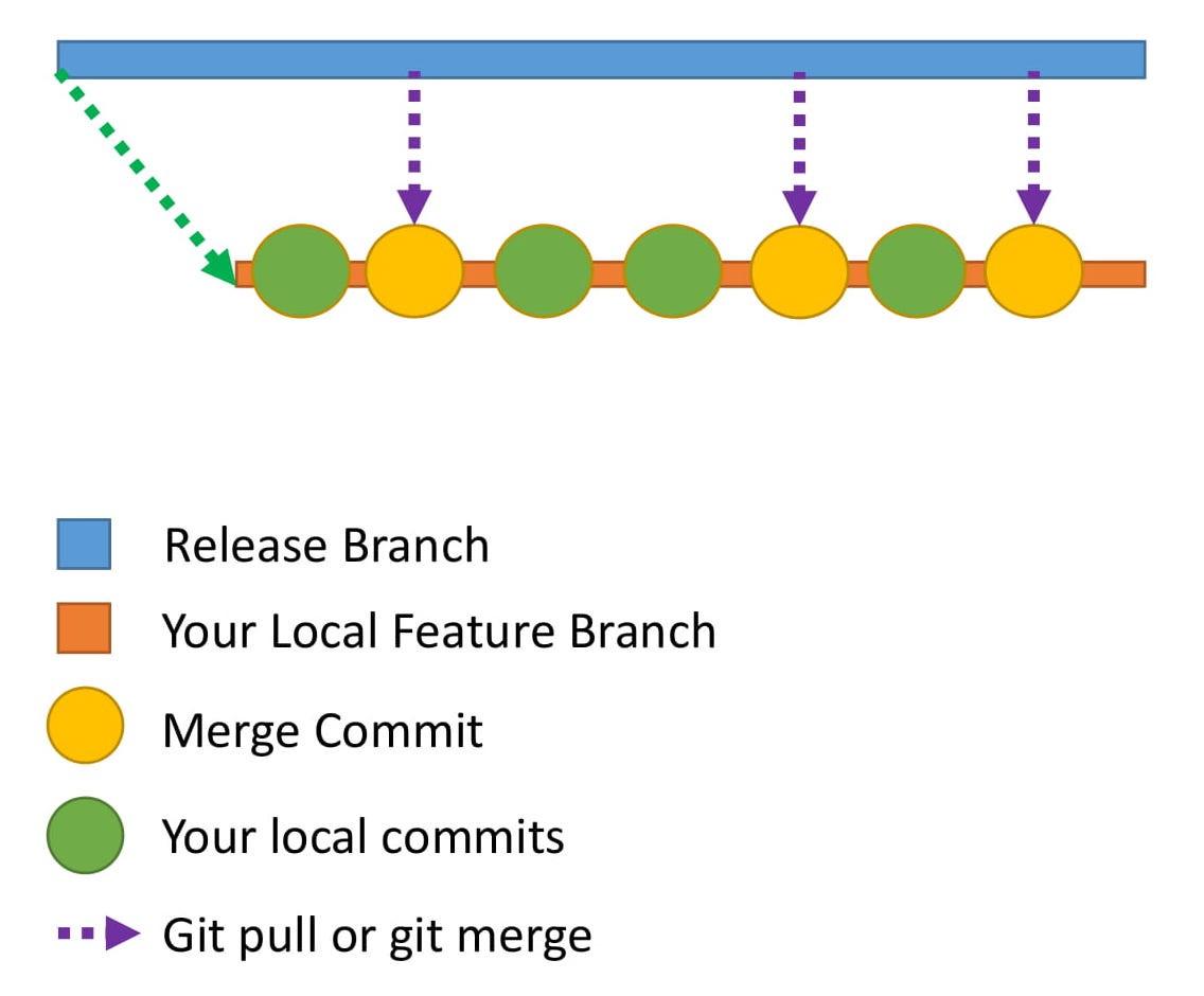 Ветви − советы для Git-разработчиков