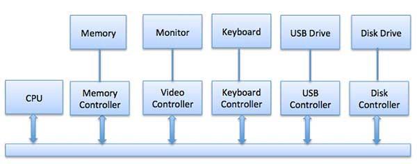 Разбираемся, как работают операционные системы — IT-МИР. ПОМОЩЬ В IT-МИРЕ 2021