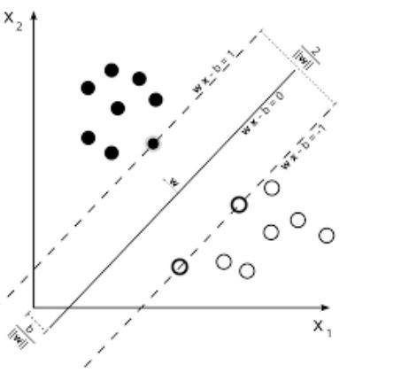 11 must-have алгоритмов машинного обучения для Data Scientist