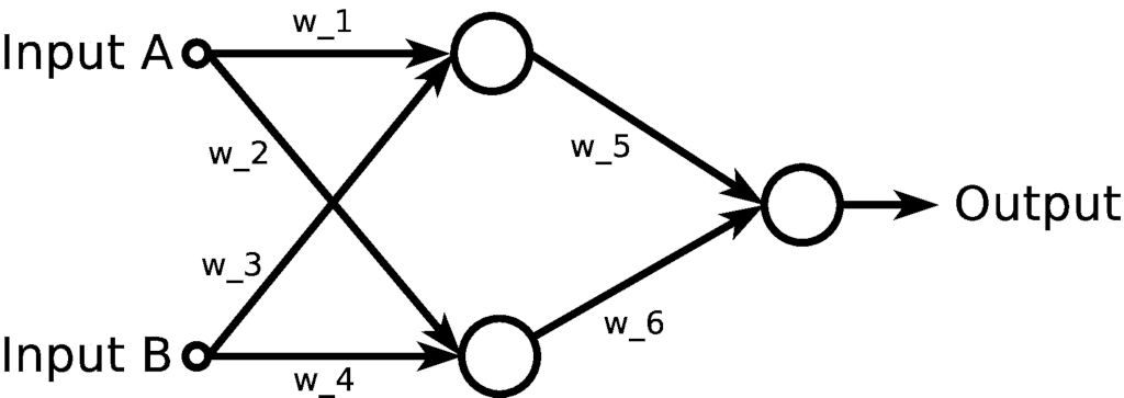XOR gate neural network