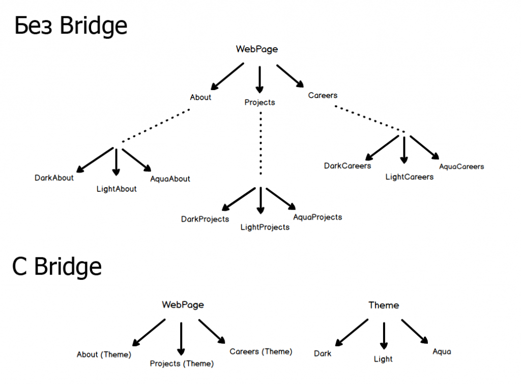 Паттерн Мост