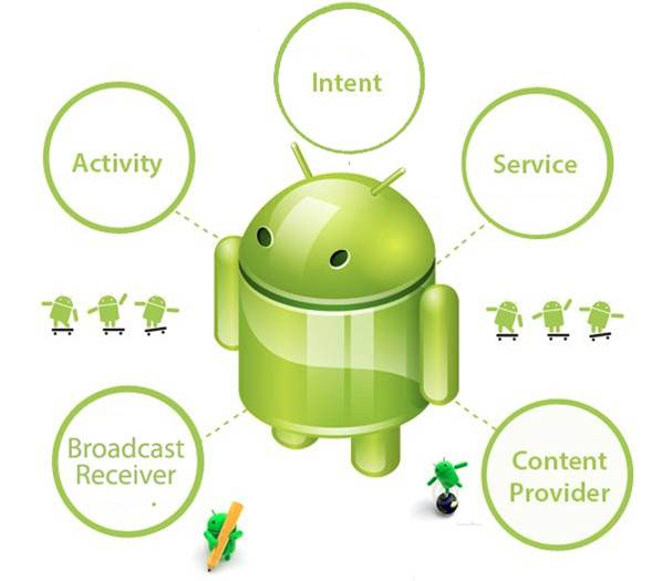 Компоненты Android