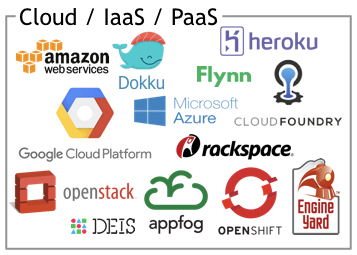 Cloud/IaaS/PaaS