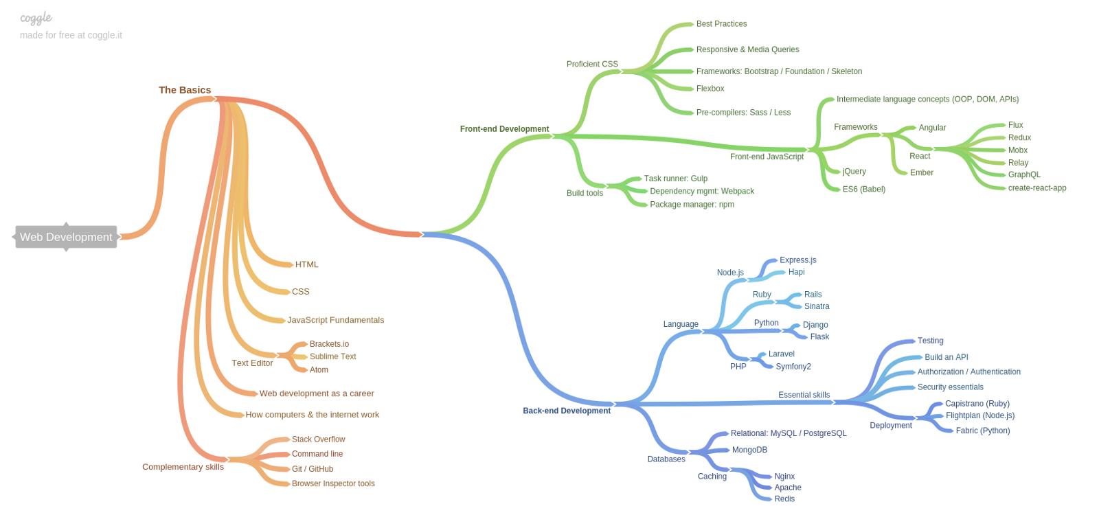 Процесс обучения веб-программированию