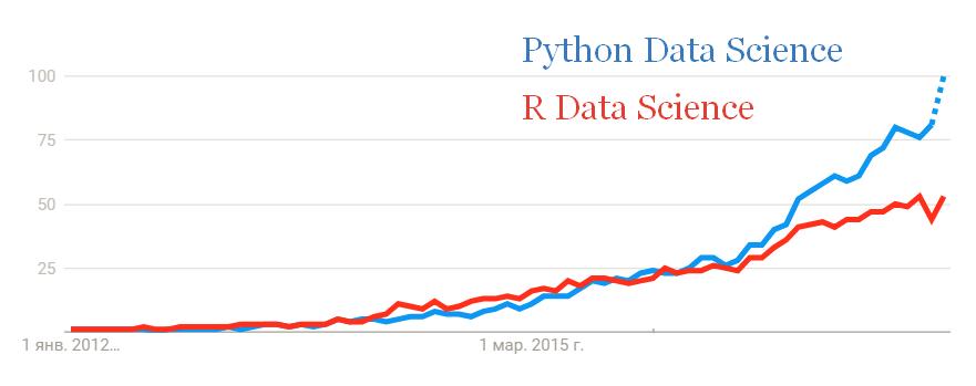 Сравнение трендов Python и R в области Data Science с 2012 по 2015 годы