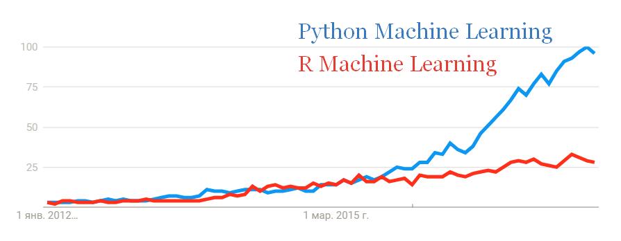 Сравнение трендов Python и R в области машинного обучения