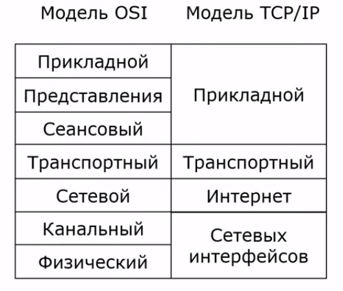 Уровни протоколов OSI TCP/IP