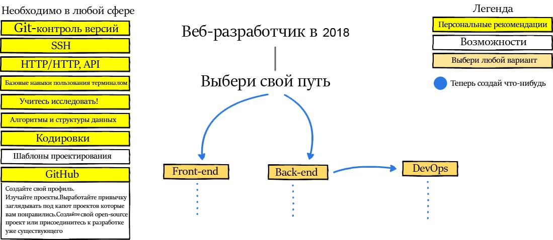 Веб-разработчик 2018