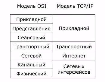 Компьютерные сети от А до Я: стек протоколов TCP/IP