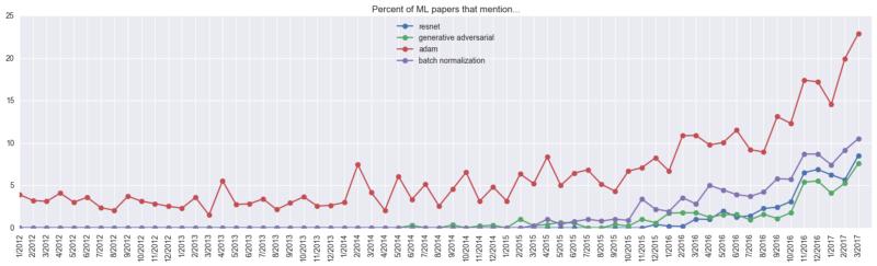 Взгляд на основные тенденции в машинном обучении