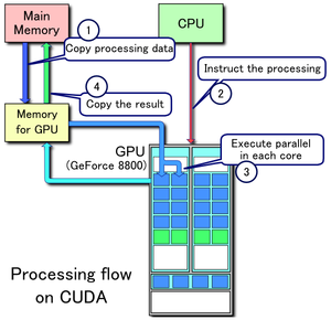 Знакомство с программно-аппаратной архитектурой CUDA