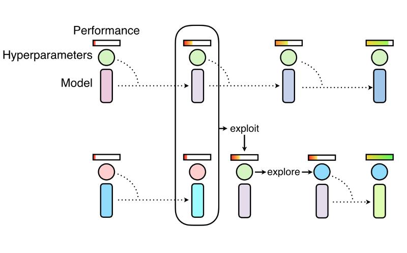 Новый подход в Deep Learning: популяционное обучение нейросетей