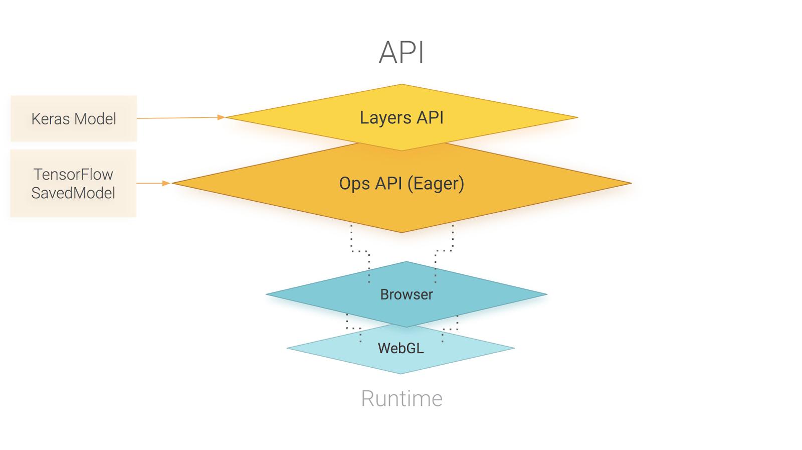 TensorFlow.js: машинное обучение на JavaScript с доставкой в браузер