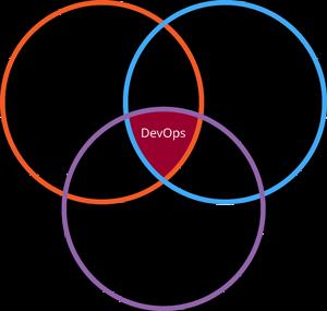Что нужно знать и уметь, чтобы стать DevOps engineer