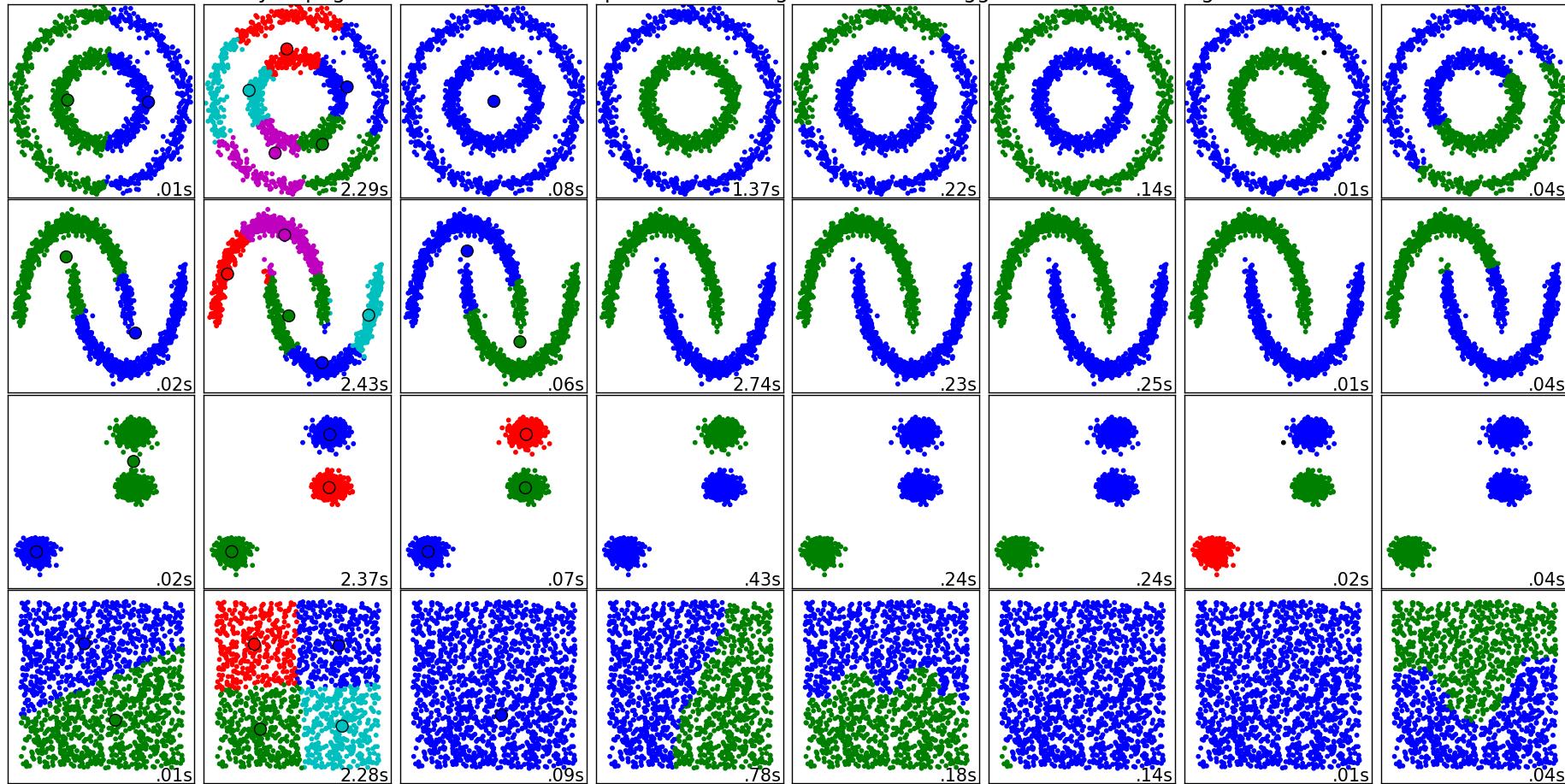 Обучение без учителя: 4 метода кластеризации данных на Python