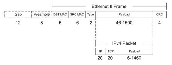 Строение ethernet-frame