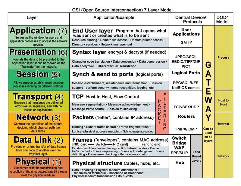 Специалисты InfoSec и модель OSI