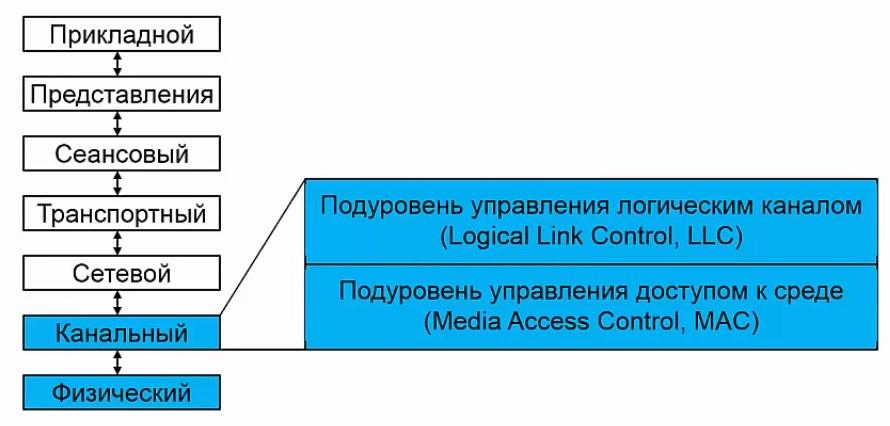 Компьютерные сети от А до Я: технология Ethernet и коммутаторы