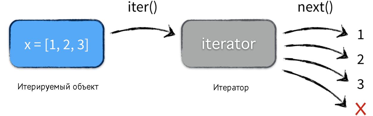 Итераторы в Python