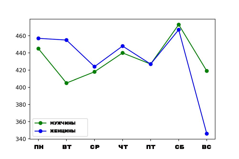 Анализ и визуализация данных на Python