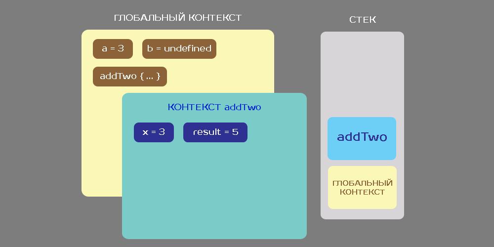 Замыкания в JS. Контексты выполнения кода