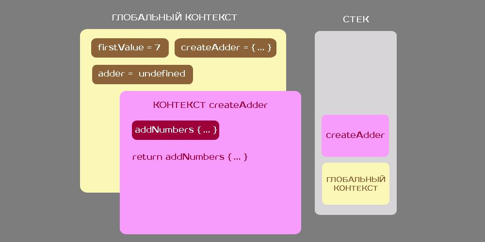 Замыкания в JS. Функция - объект первого класса