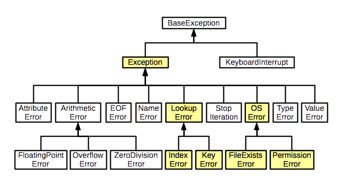 python exceptions