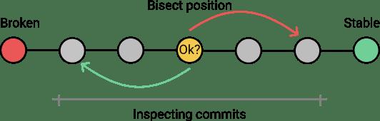 отладка кода с git-bisect