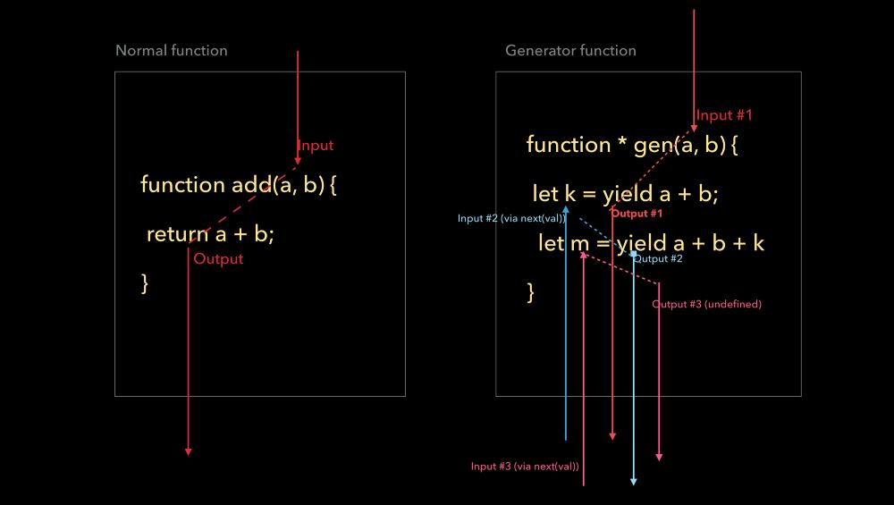 Обычная функция и функция-генератор