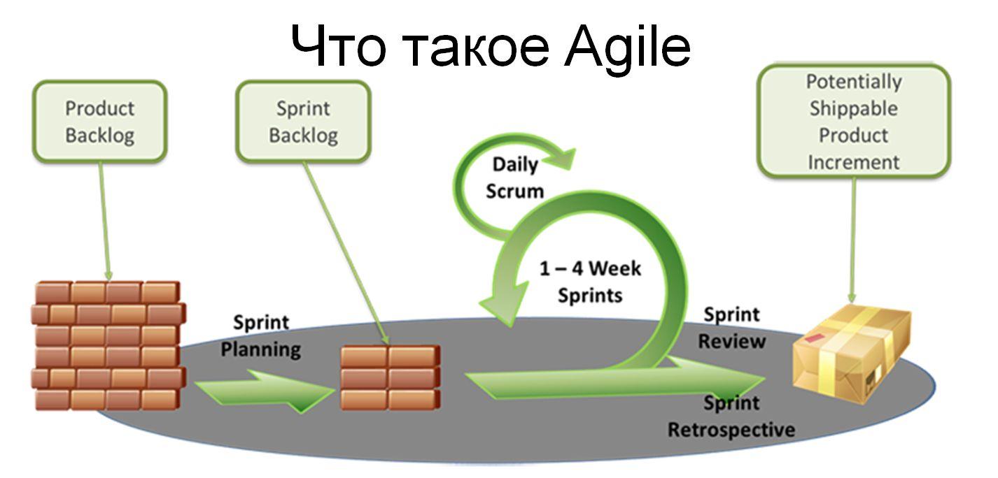 Хватит говорить об Agile. Почему нельзя просто работать?