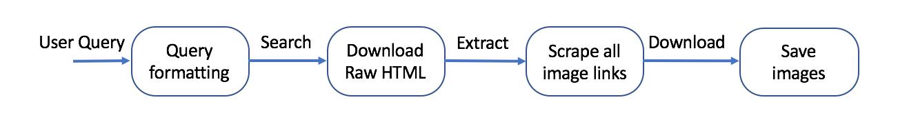Python Google Images Download