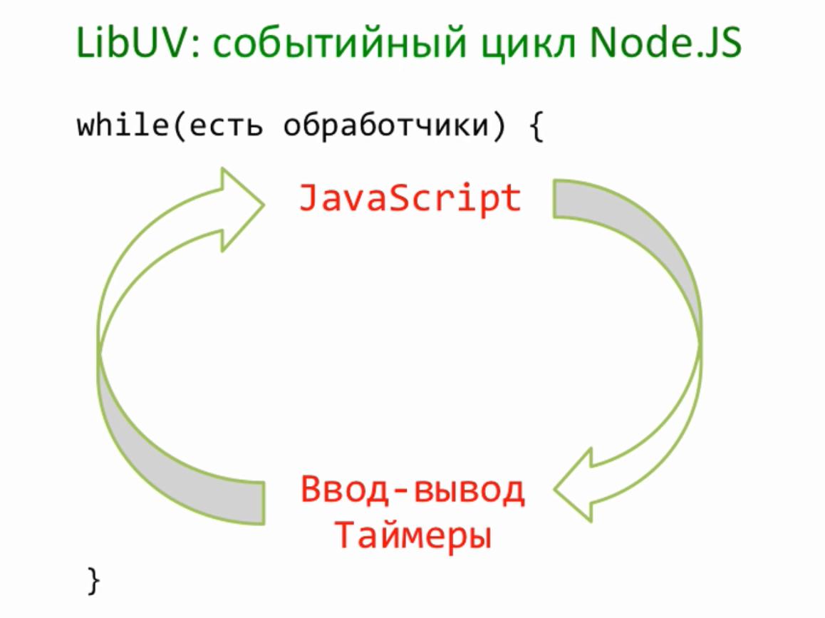 Цикл событий в Node.js