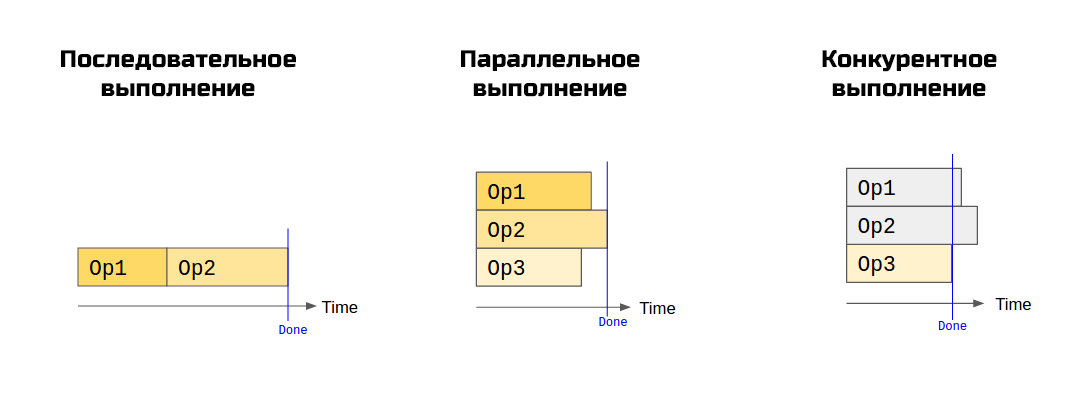 Шаблоны асинхронного программирования