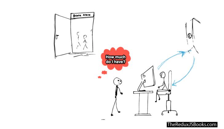 Руководство по Redux: пишем первое Redux-приложение