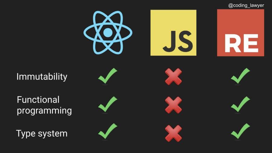Сравнение JavaScript и Reason в React