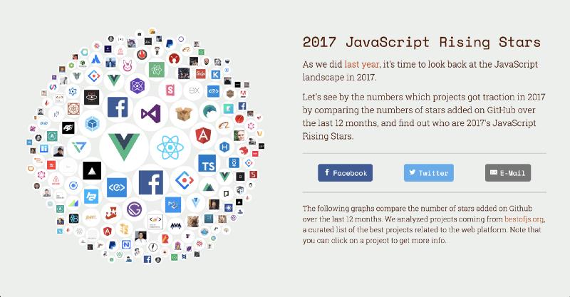 JavaScript Rising Stars определяет рост популярных библиотек JavaScript