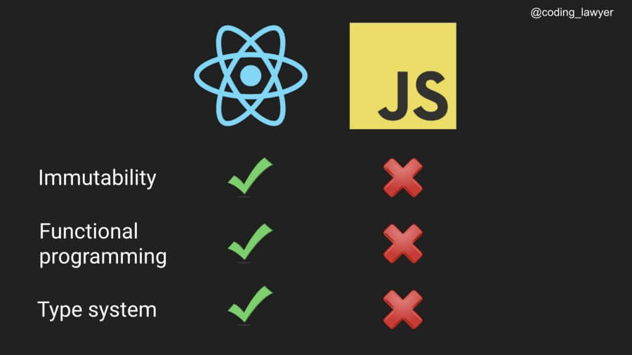 Сравнение React и JavaScript