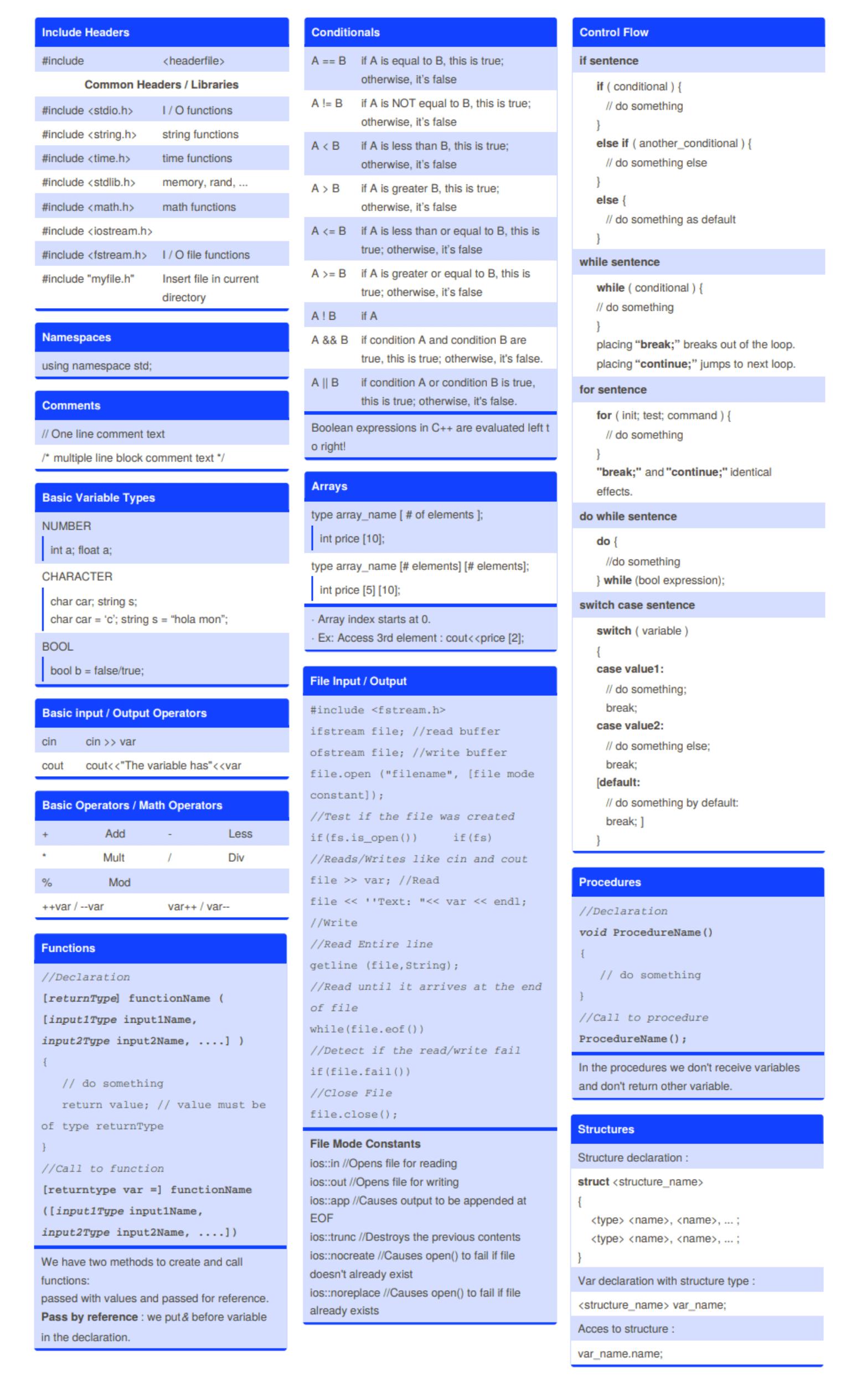Шпаргалка по C++ для начинающих