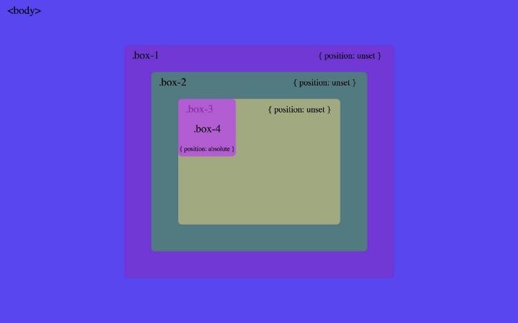 Абсолютное позиционирование в CSS