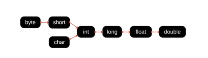 Java Challengers #1: Перегрузка методов в JVM