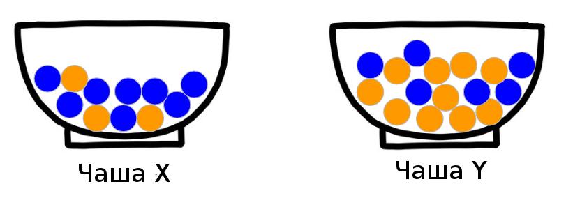 Теорема Байеса: Святой Грааль Data Science