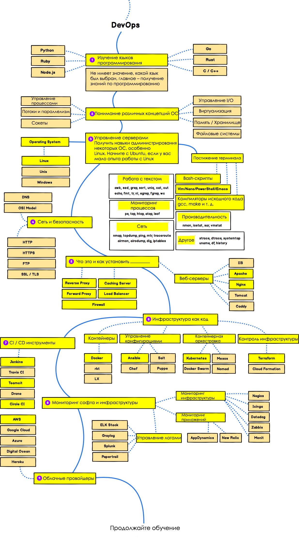 Схема успешного развития DevOps